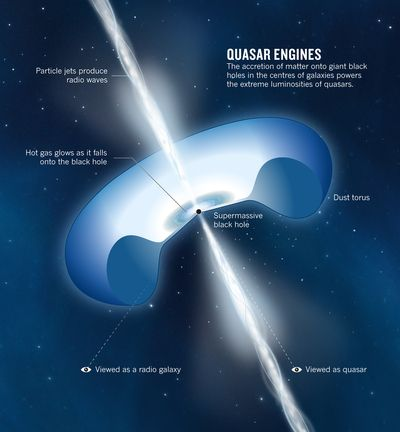 quasar is merely a contraction of quasi stellar radio source quasar is merely a contraction of quasi stellar radio source astronomers did