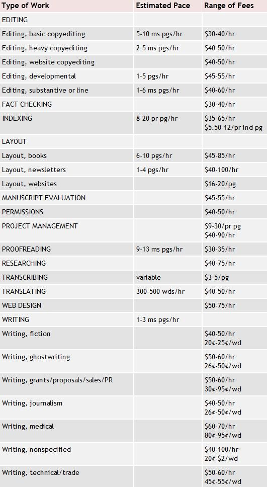 Estimated rates for freelance editing and writing - sounds too good