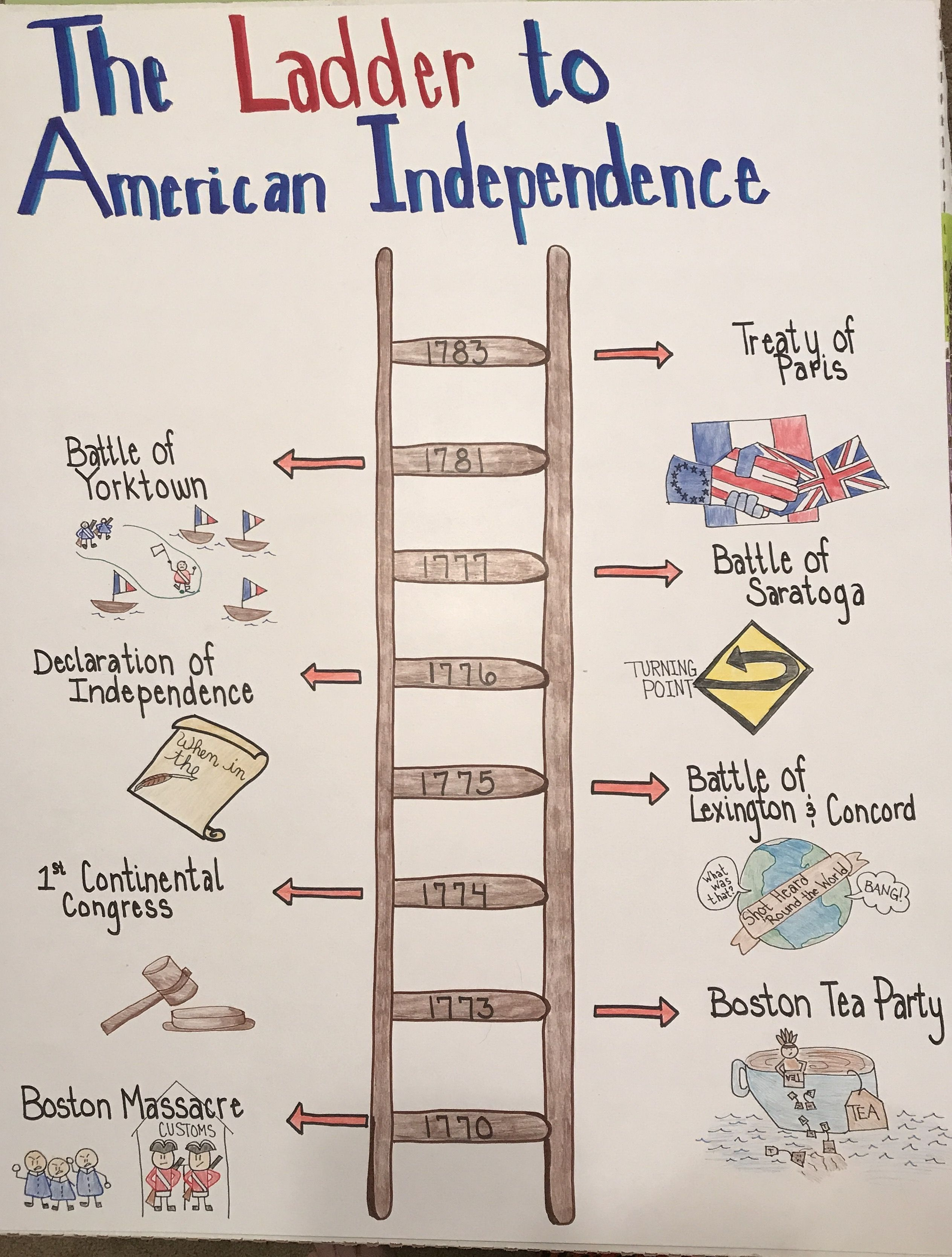 Image Result For Anchor Chart For 13 Colonies