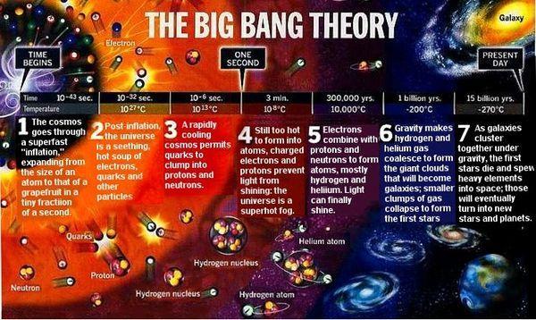 solar system big bang theory - photo #5