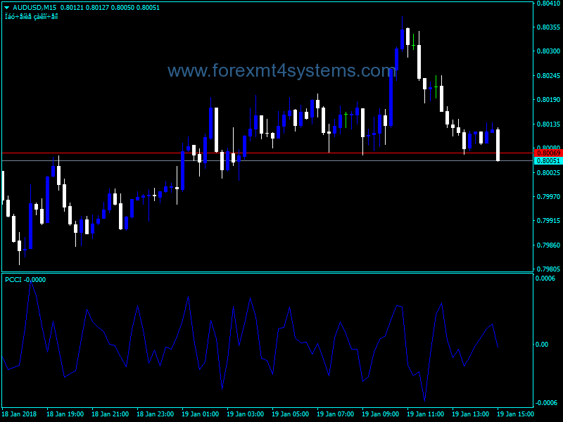 Forex Pcci Line Trading Indicator Forex System Trading Forex