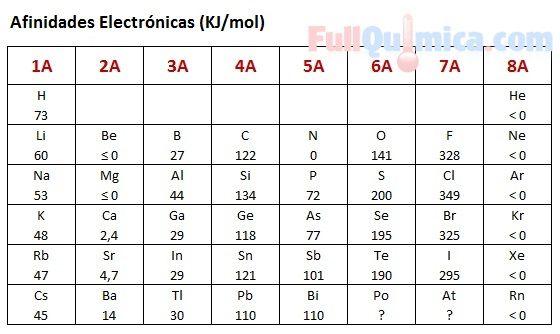 Afinidad electrónica en la tabla periodica