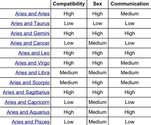 Compatibility taurus and aries sexually