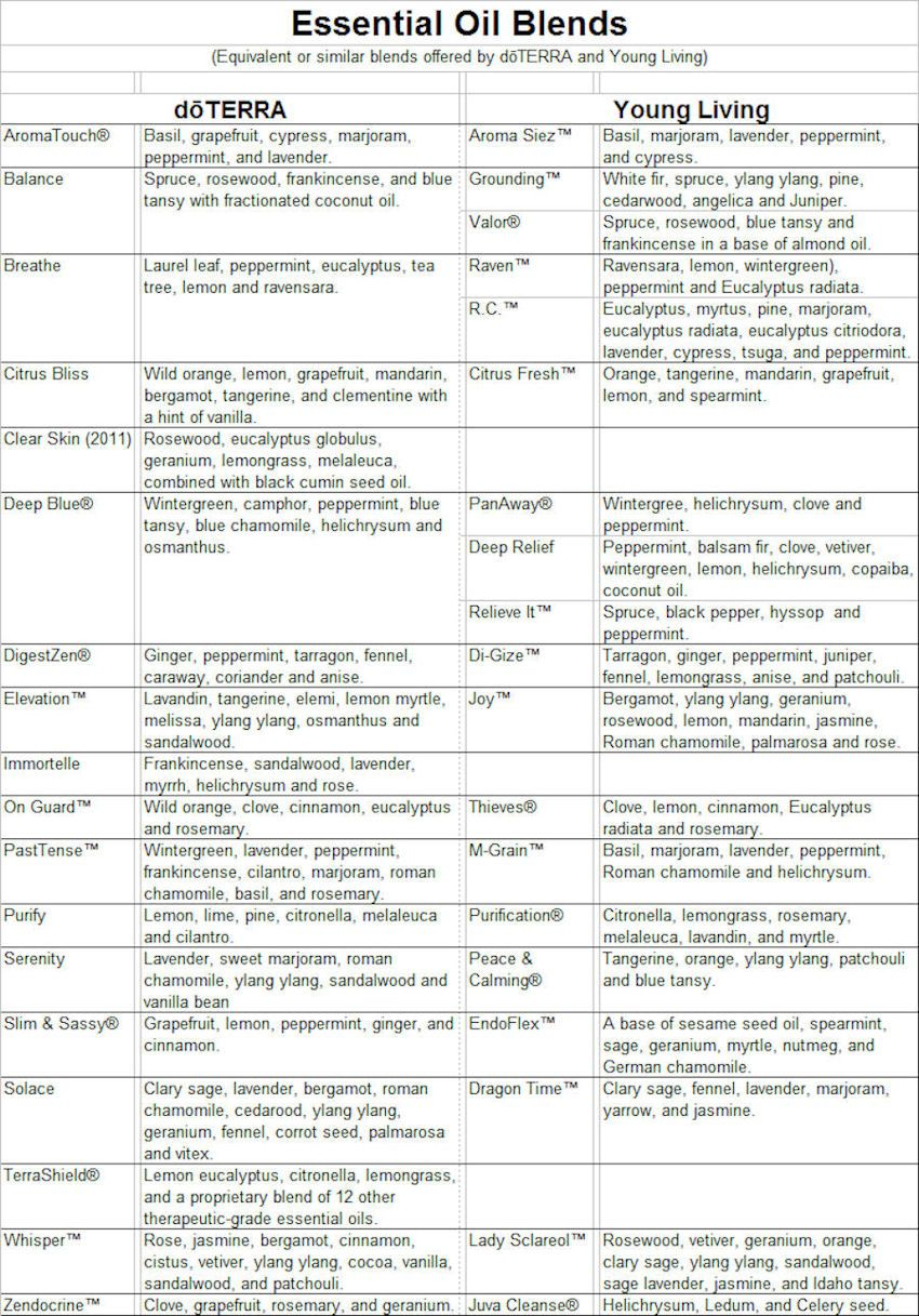 Doterra And Young Living Comparison Essential Oils Pinterest Doterra Young Living And