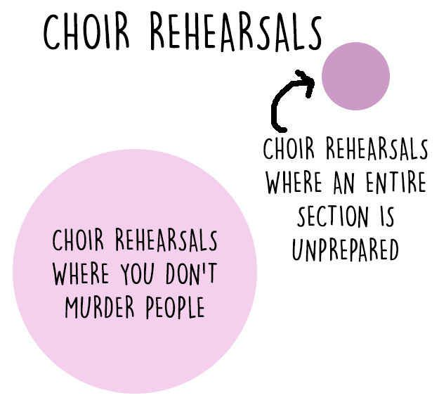 11 Charts That Are Way Too Real For Singers Singers - chord charts