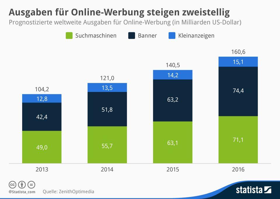 Prognostizierte Ausgaben Fur Online Werbung Online Werbung Infografik Werbung