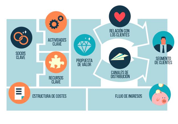Hace Poco En Uno De Nuestros Posts Relacionados Con El Autoempleo Y El Emprendimiento Aborda Modelo De Negocio Trabajos De Clase Imagenes Para Presentaciones