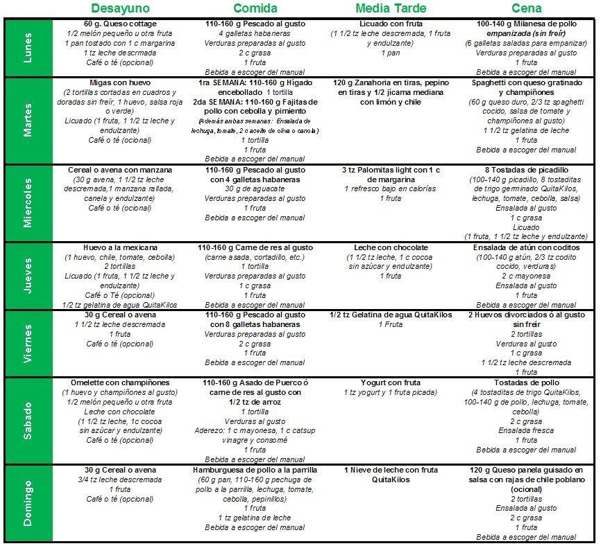 dieta hipocalorica metabolismo lento