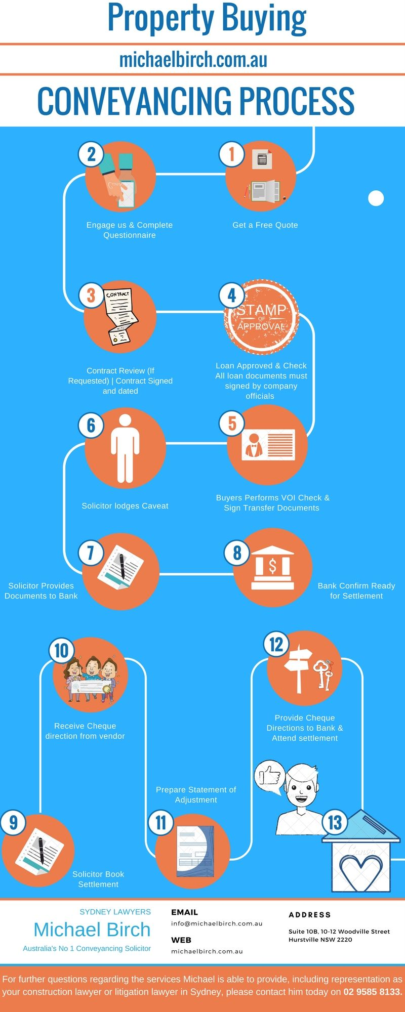 Conveyancing Process Of Buying A Property Info Graphic Https Goo Gl Ctepu6 Buying Property Building Construction Solicitor