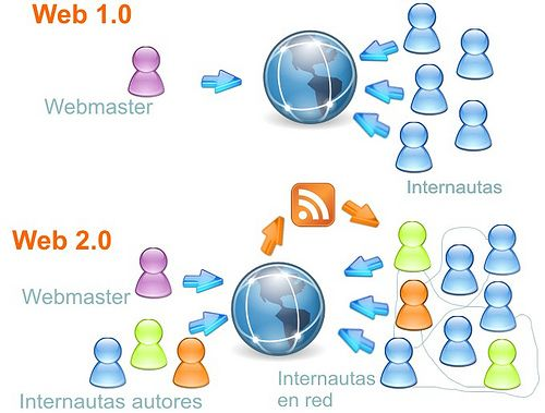 what is web 1.0 and web 2.0