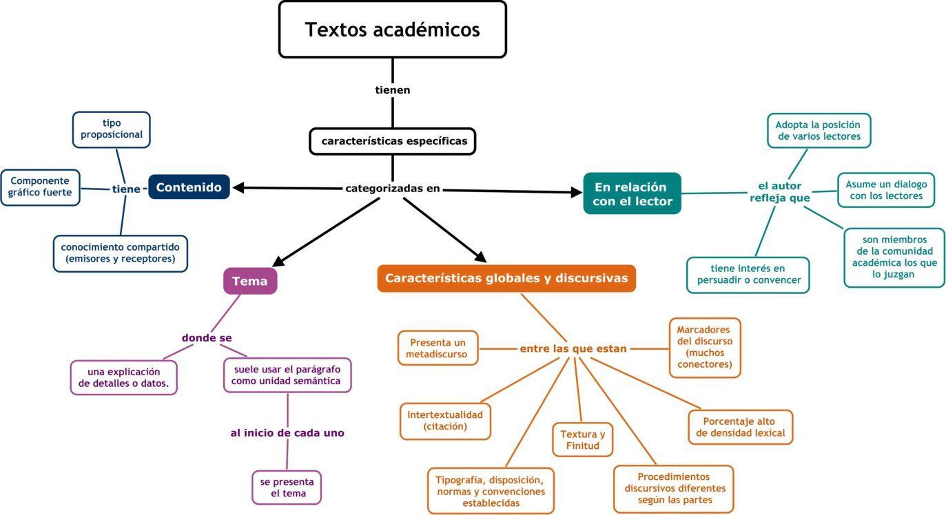 características del texto académico - Google Search | Características del  texto, Tipos de texto, Textos