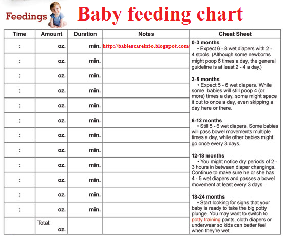Newborn Babies Natural Care: Baby Feeding Chart by age | kids ...