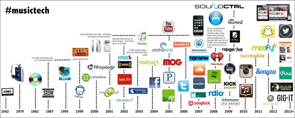Technology in music