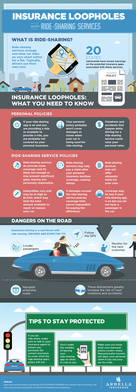 Arbella S Ride Sharing Infographic Con Imagenes