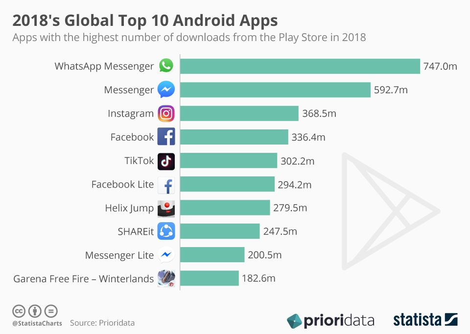 Whatsapp, Messenger, Instagram, Facebook: The Top 10 Android Apps Of