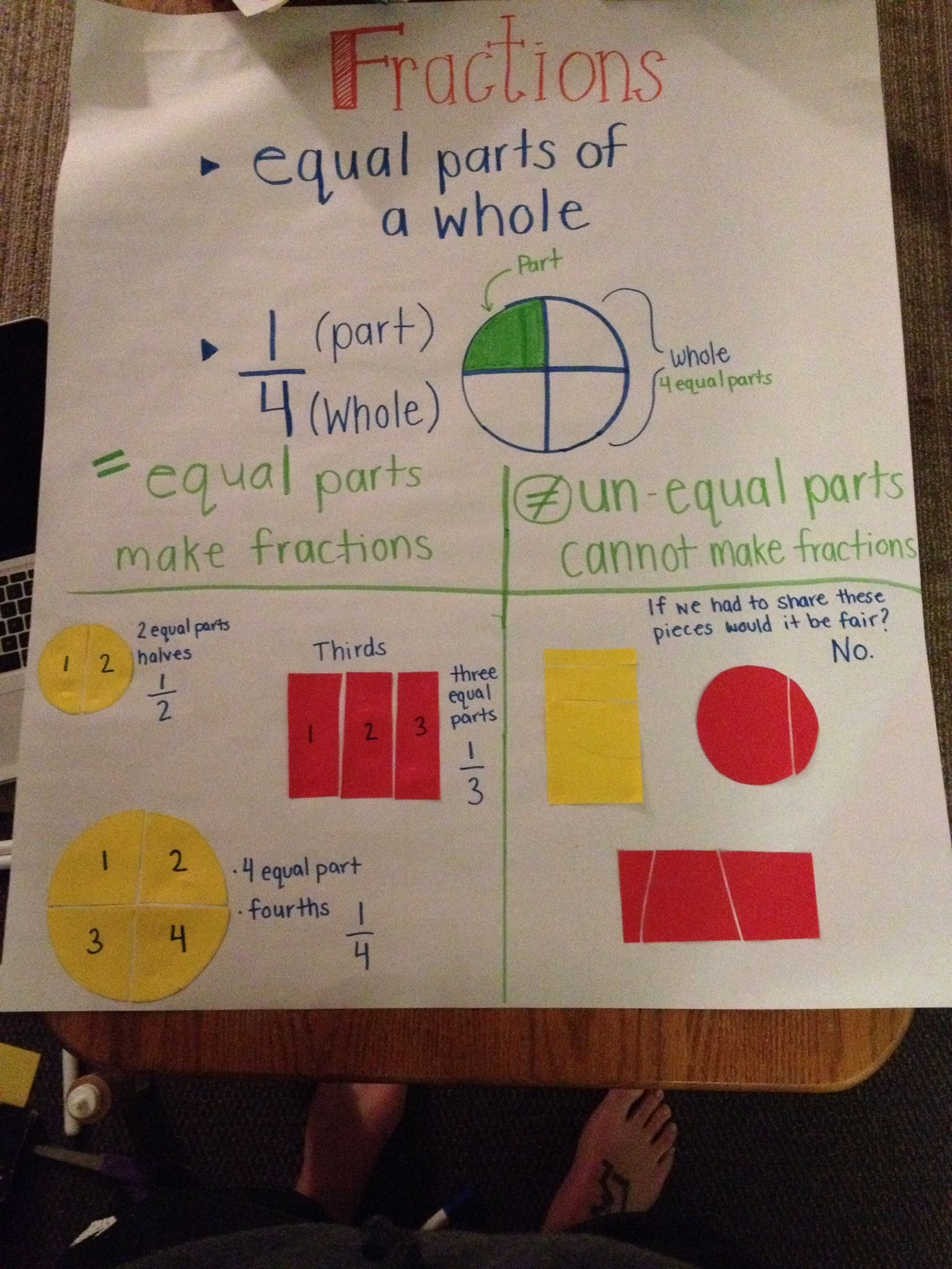 Fraction Anchor Chart 2nd Grade