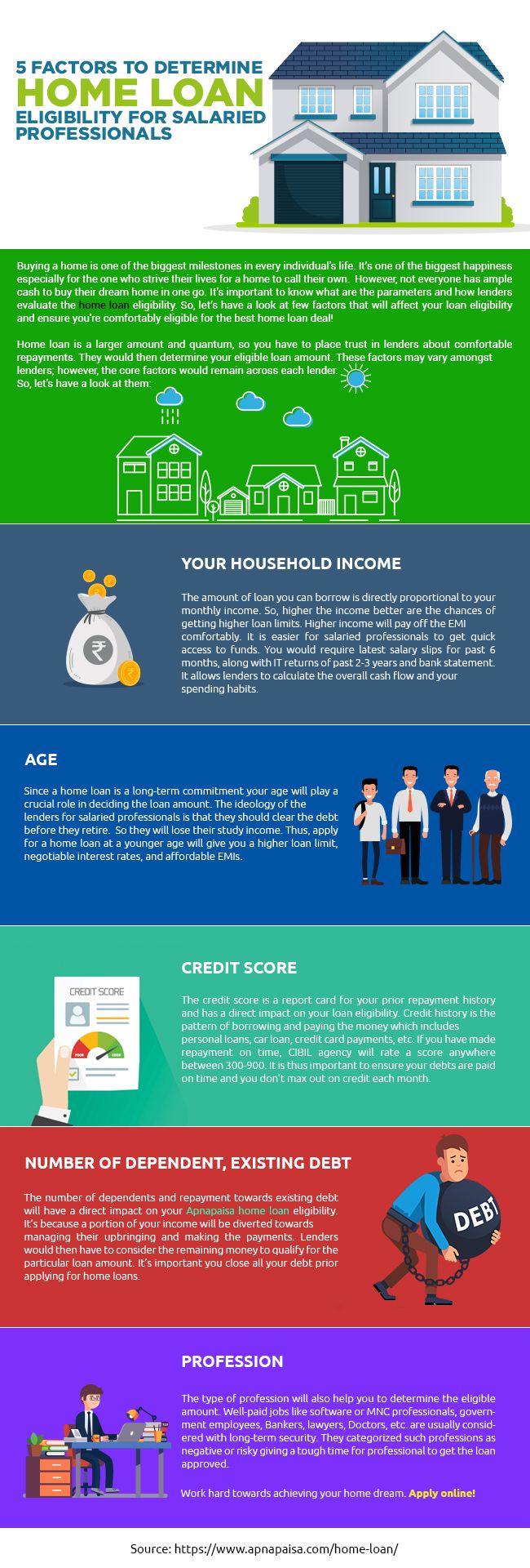 5 Factors To Determine Home Loan Eligibility For Salaried Professionals Home Loans Loan Best Home Loans