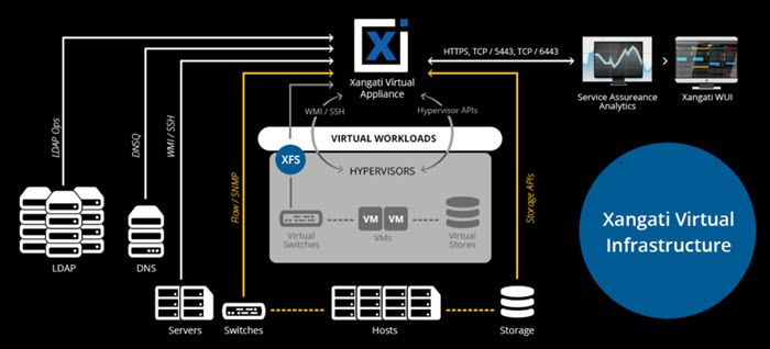 Xangati Virtual Appliance Now With Remediation Capabilities And Native Hyper V Support