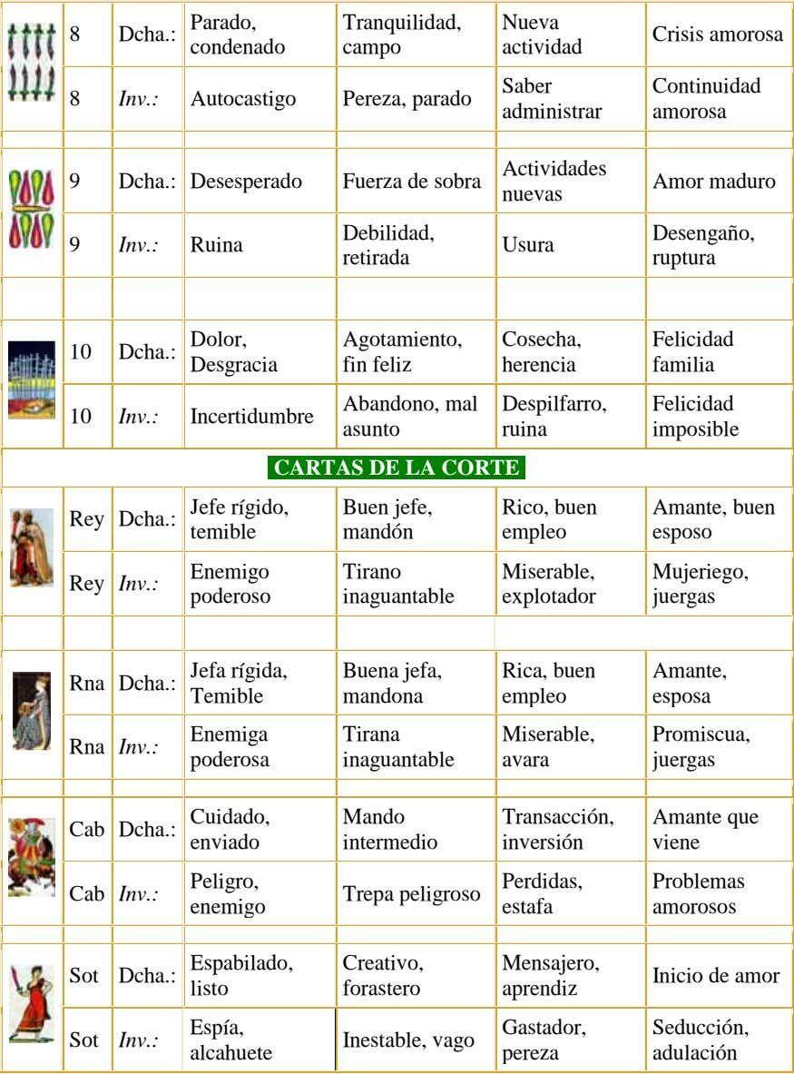 Tarot Significado Arcanos Menores Leer Cartas Tarot Cartas Marsella Baraja Española Tarot