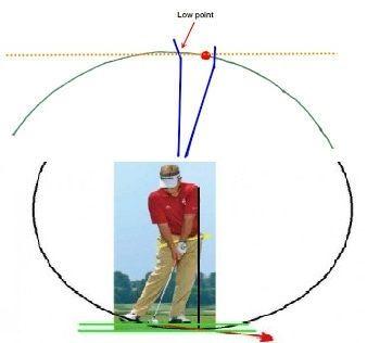 como tener mas control sobre el punto mas bajo del arco del swing.