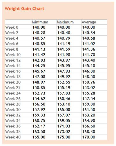 Weight gain by week pregnancy info first trimester also best images rh pinterest