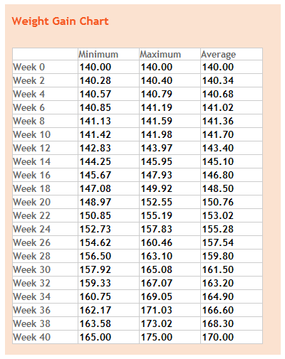 Weight Gain By Week Pregnancy Trimester Chart