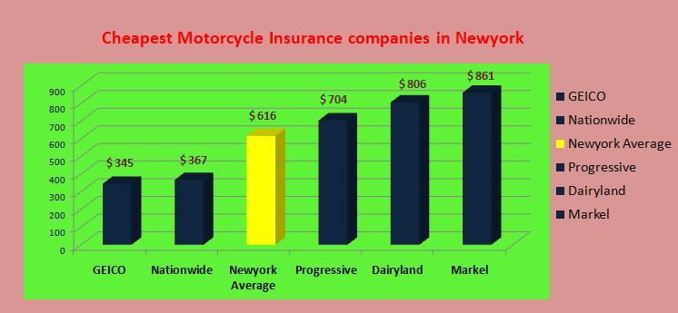 How Much Is Motorcycle Insurance Cost