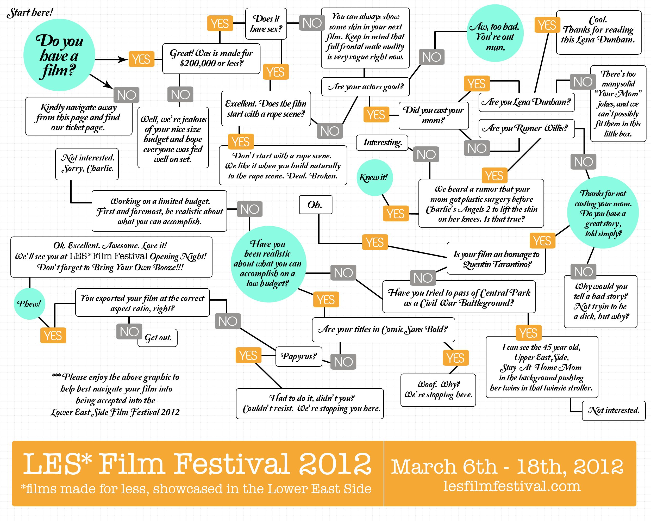 Great INFOGRAPHIC on Film Festivals. Did you cast your Mom ...