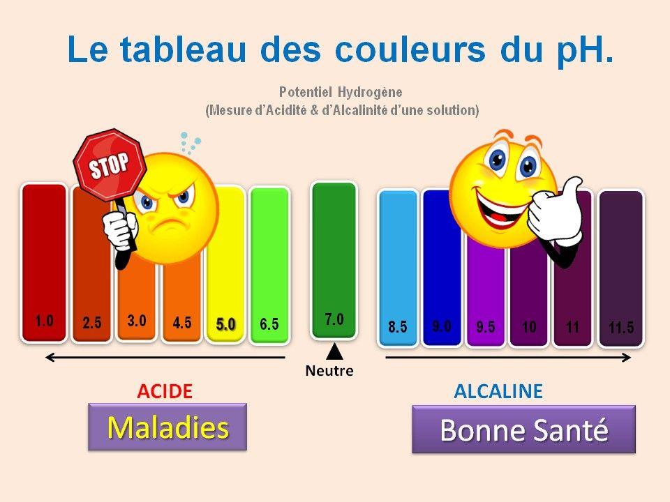 Tableau des couleurs du ph EAU KANGEN SANTÉ Pinterest