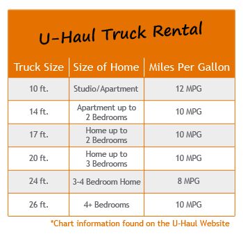 U haul rental one way