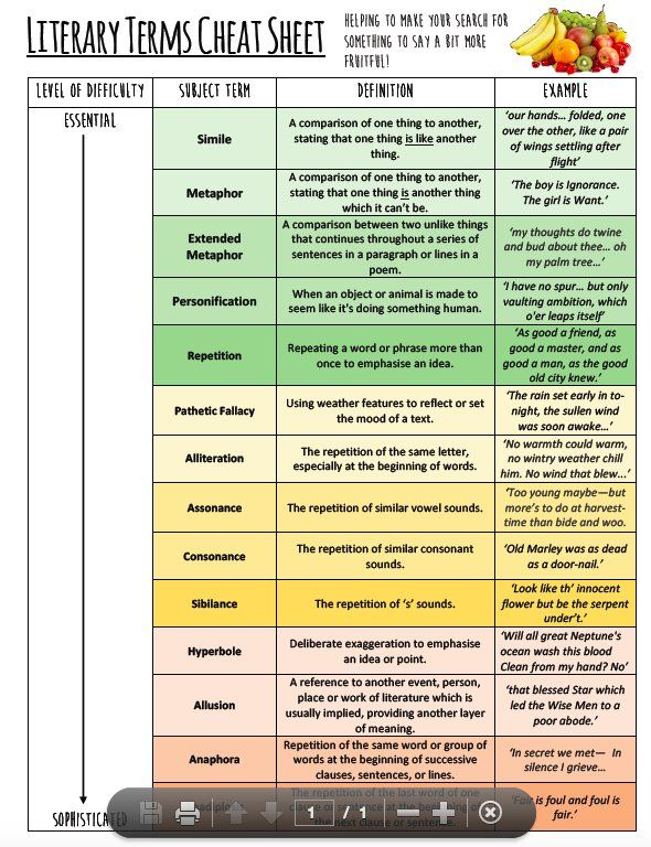 Miss Lawrence On  Teaching High School Ela  Literary Terms  Miss Lawrence On Twitter Also Made This Literary Terms Cheat Sheet To Go  With
