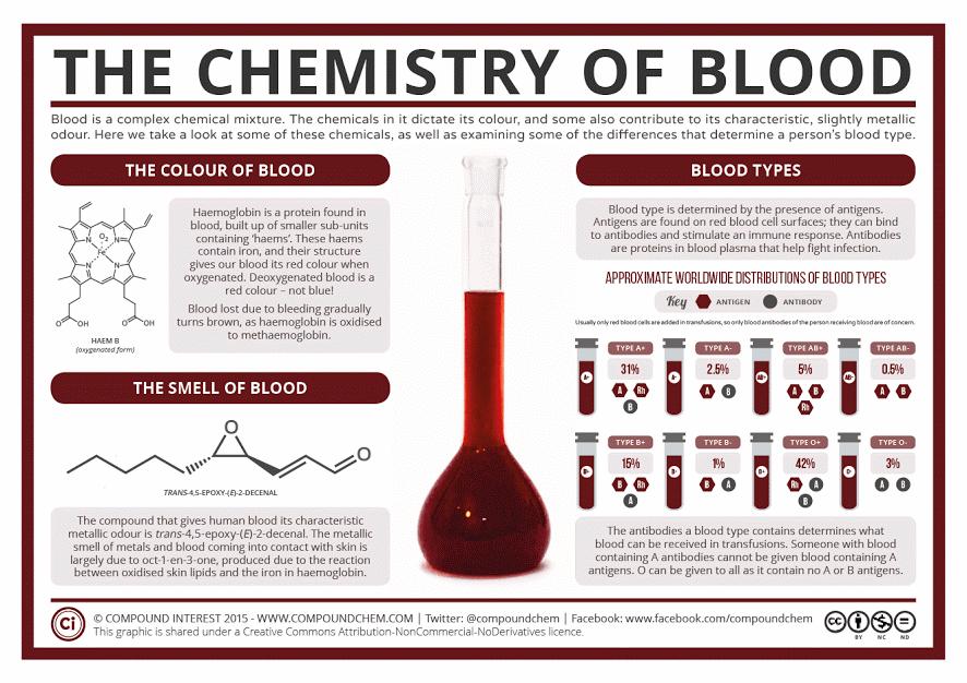 The Chemistry of Blood http://www.compoundchem.com/2015/10/29/blood/