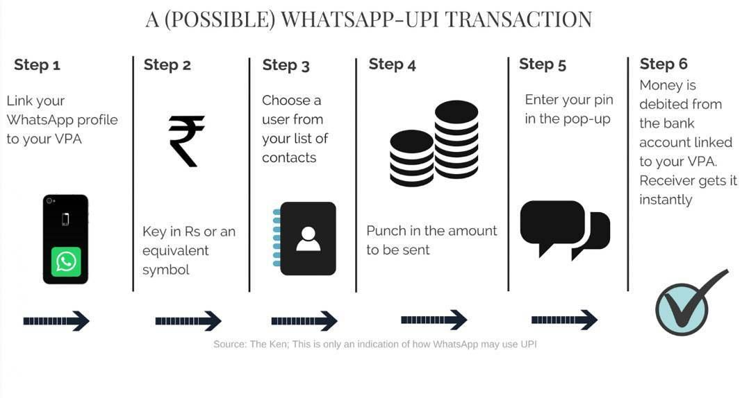 Possible Workflow For Whatsapp Payments With Upi Great Win If