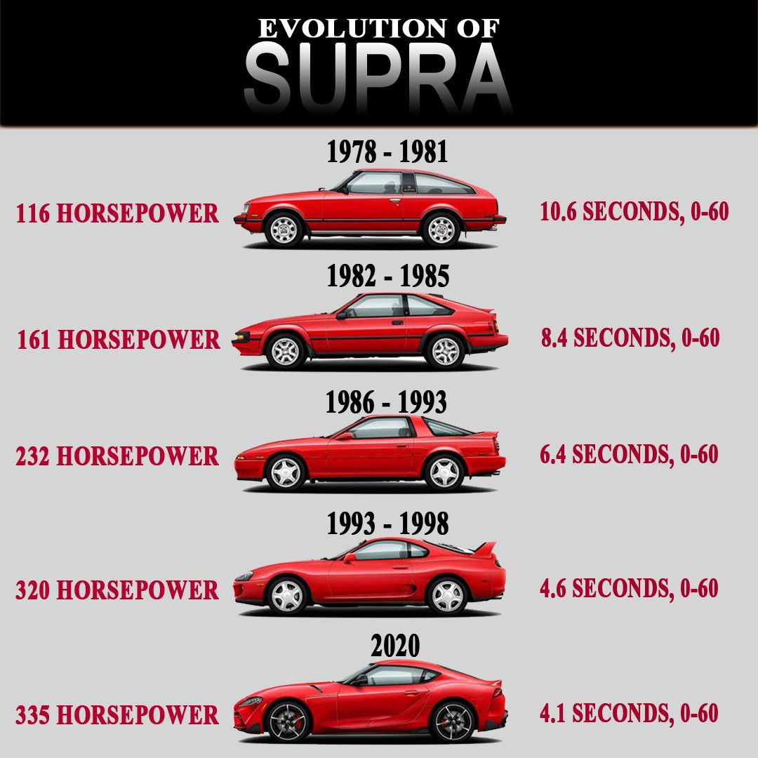 Here Is How The Sports Car Supra Evolved Over Years To Become A Legend We Know Today Toyota Supra Electric Motor For Car Old Classic Cars Cool Sports Cars