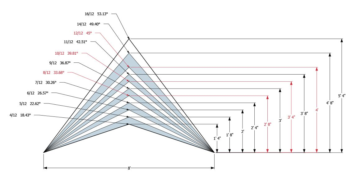 Roof Pitch Diagram On 8ft Jpg Roof Truss Design Pitched Roof Roof Framing
