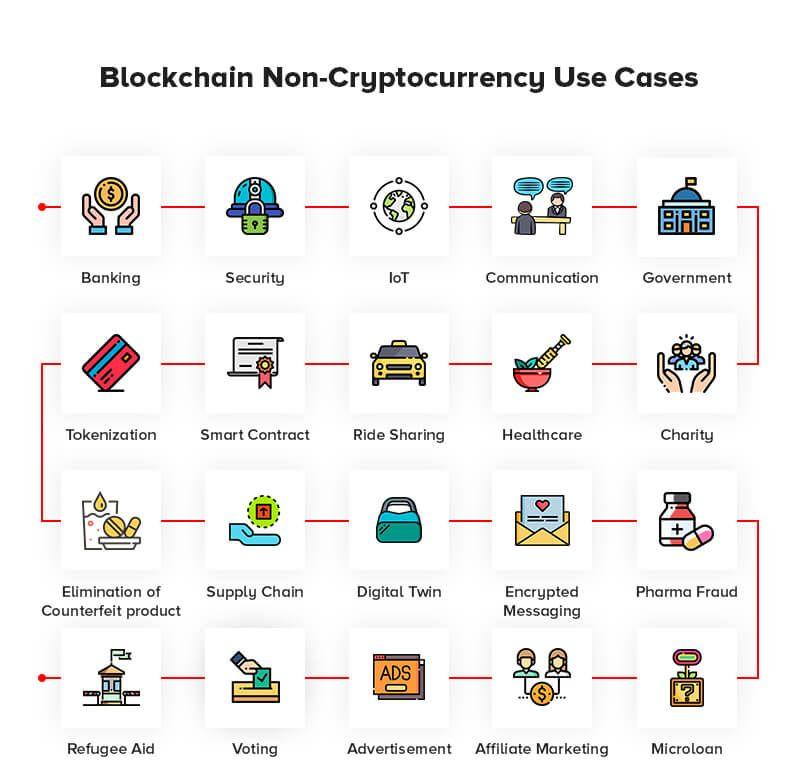 bitcoin use cases
