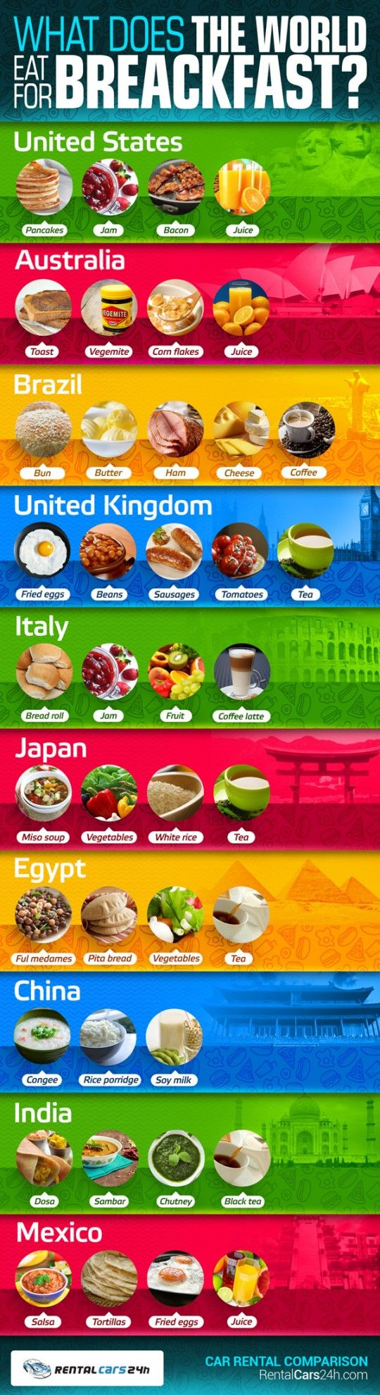 What Does The World Eat For Breakfast Infographic Lists A Number Of Nations And Their Top Three Foods As Well Most Common Early