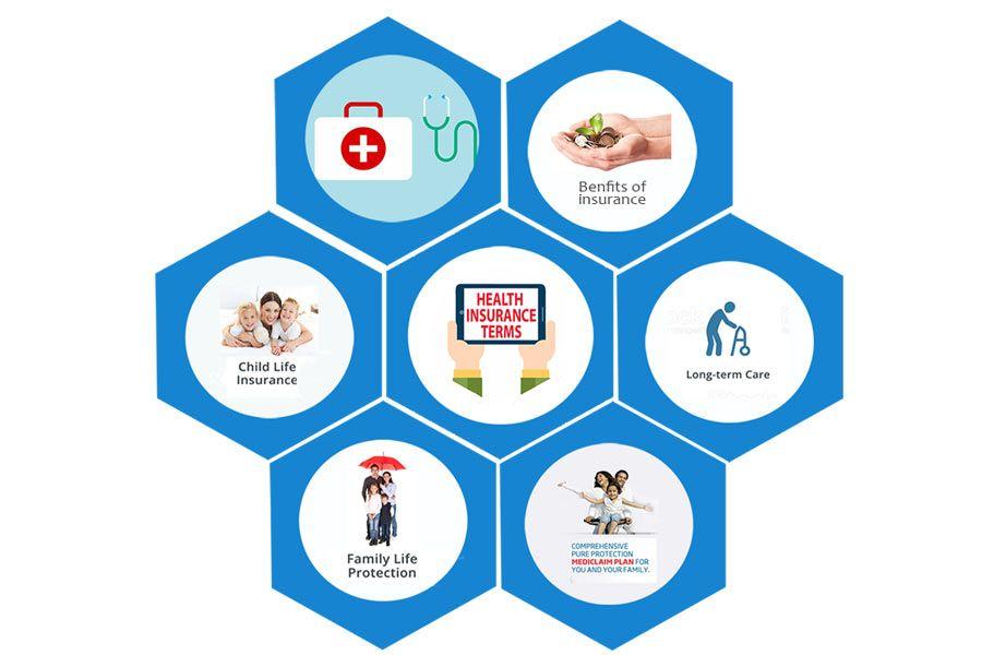 Having a thorough understanding of health insurance