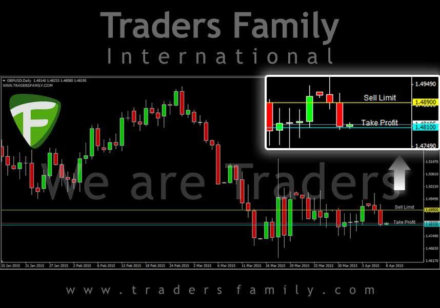 Signal Trading Hari Ini Gbpusd Sell Limit 1 48900 Tp 80 0 Pips