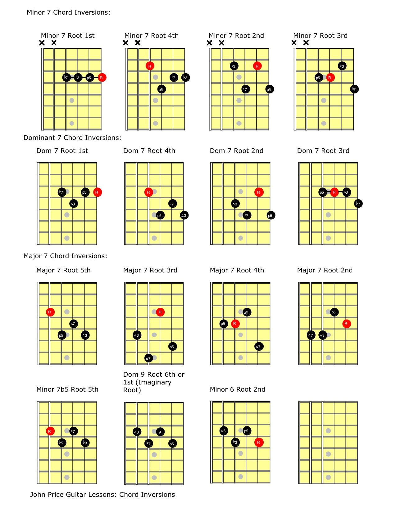 Looking For Some Chord Inversions Here Are Some Of My