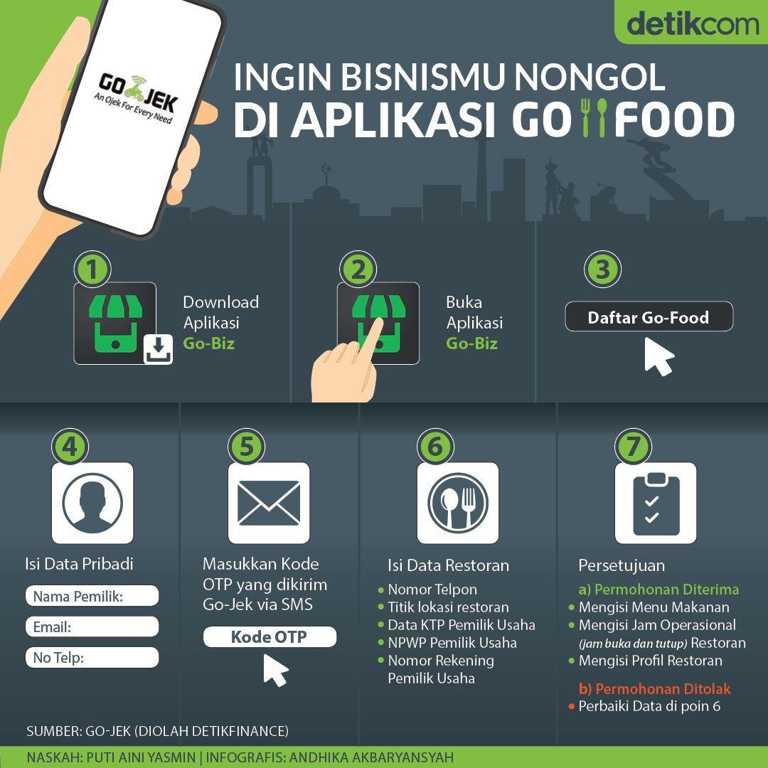 Ingin Bisnismu Nongol Di Aplikasi Go Food Kiat Bisnis Belajar Pengetahuan