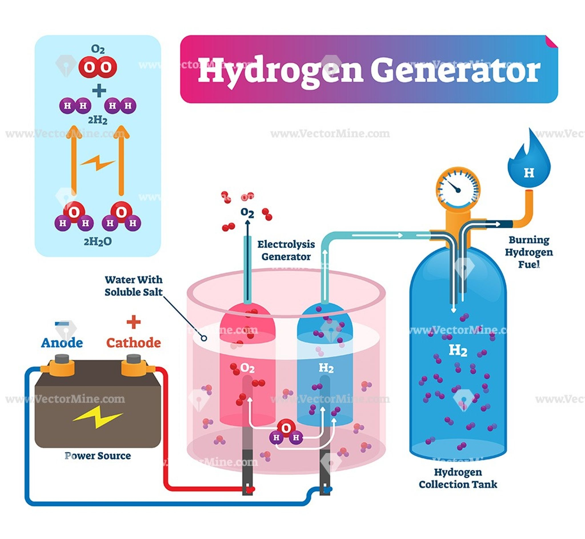 Hydrogen generator vector illustration diagram | Hydrogen generator,  Physics and mathematics, Free energy projects | Hydrogen Engine Diagram |  | Pinterest