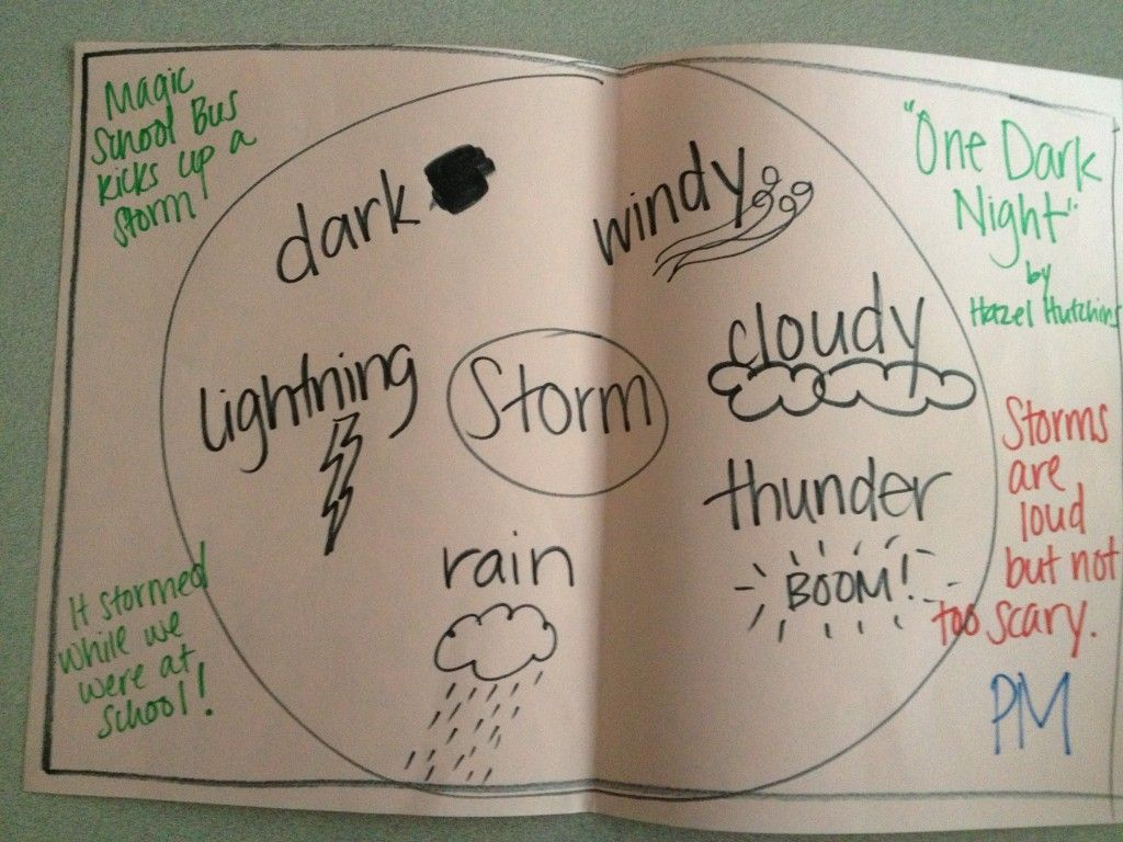 Circle Map Of A Storm With Frame Of Reference