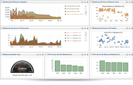 MindArray Application monitoring tools helps you get visibility ...