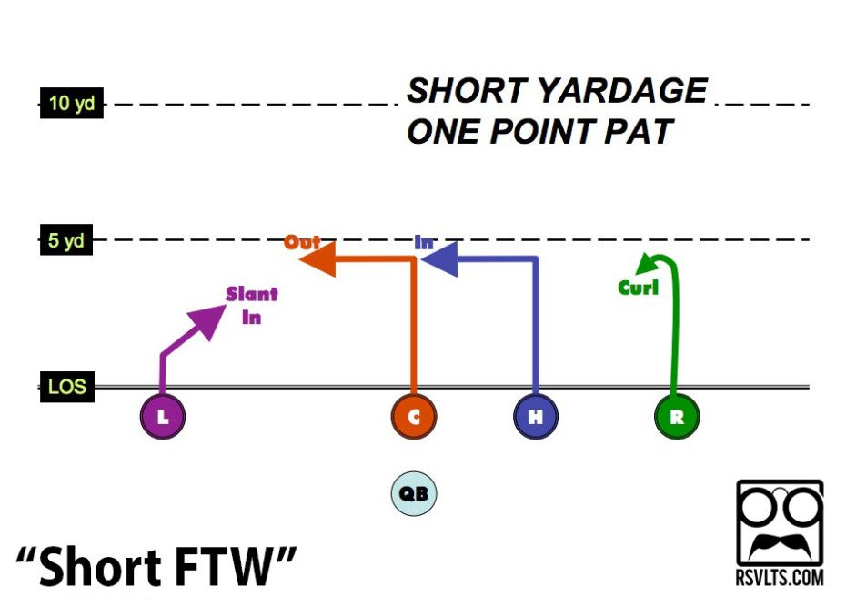 Rsvlts 2013 Playbook 9 Easy Plays For Your 5 On 5 Flag Football