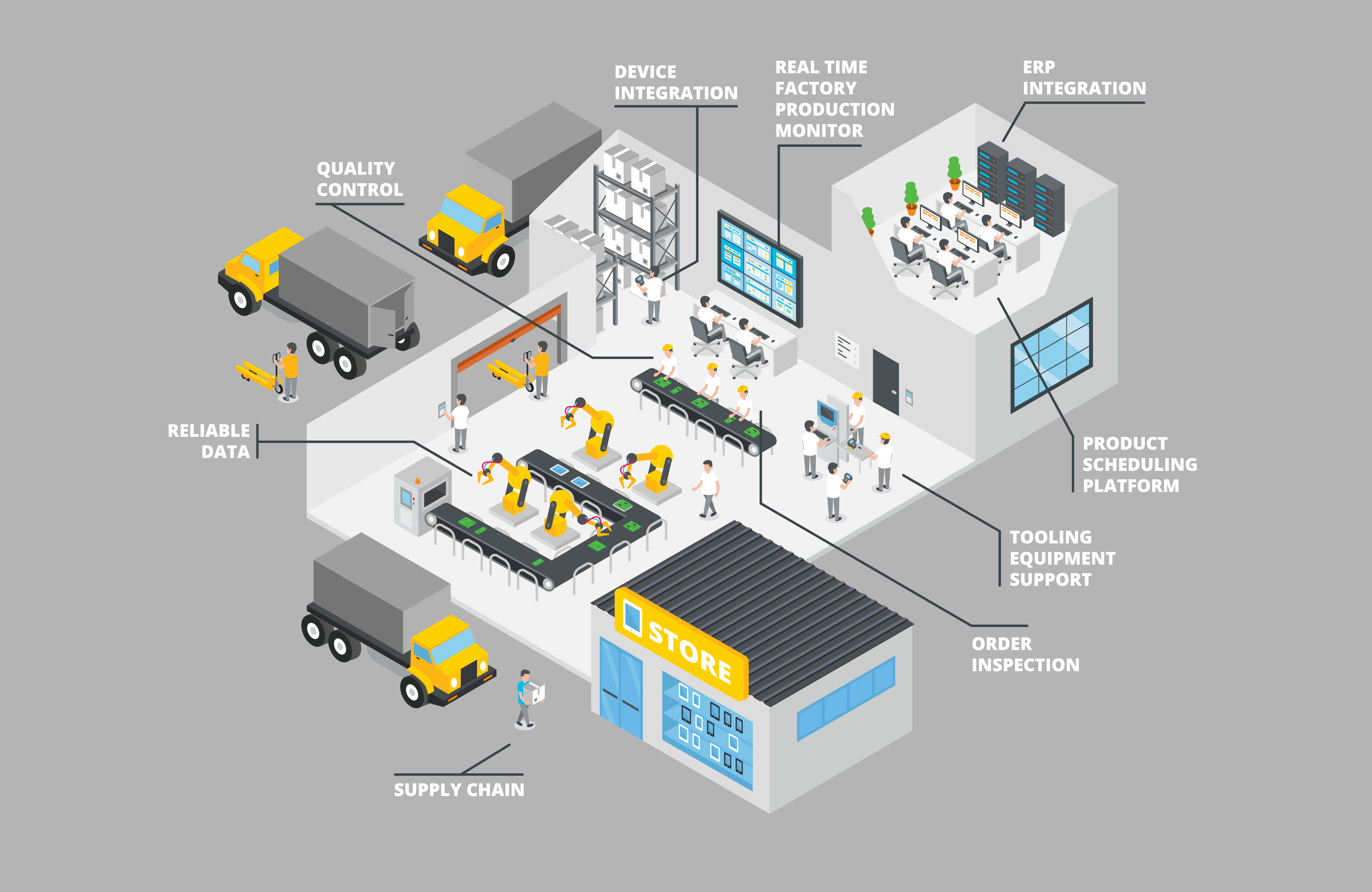 2019的Manufacturing Execution Systems (MES) Smart Factory | Project: MES