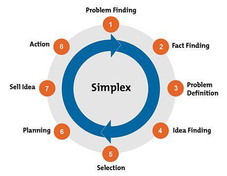 simplex process diagram stuff problem solving model. Black Bedroom Furniture Sets. Home Design Ideas