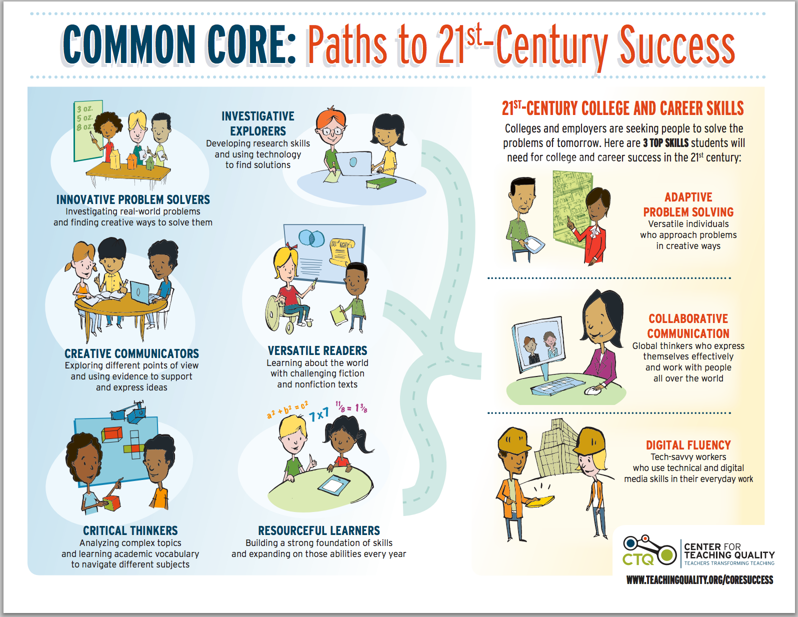 Key Learning Skills That Lead To 21st Century Success Free Downloadable Poster 21st Century Learning Skills To Learn 21st Century Classroom