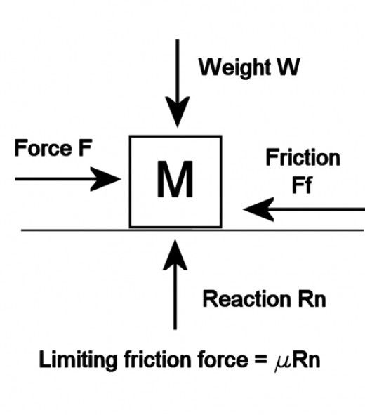 Force, Mass, Acceleration and How to Understand Newton's