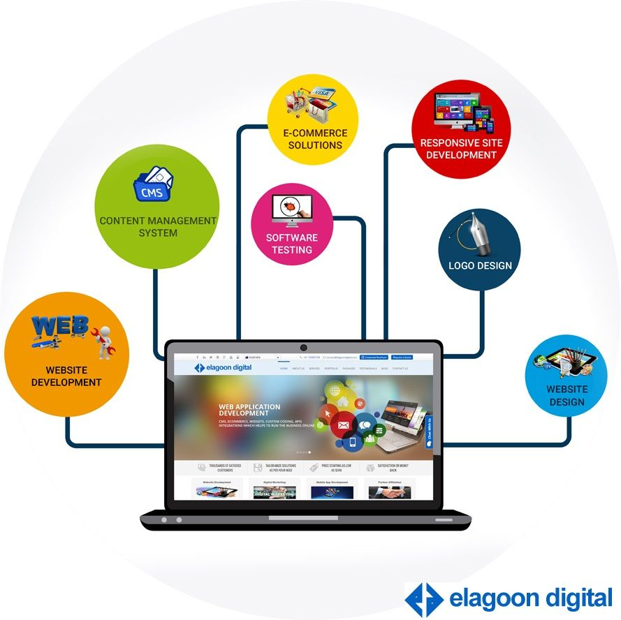 Best Web Development Company In Usa Australia Canada And India Elagoon Digital Website Design Company Web Development Web Development Company